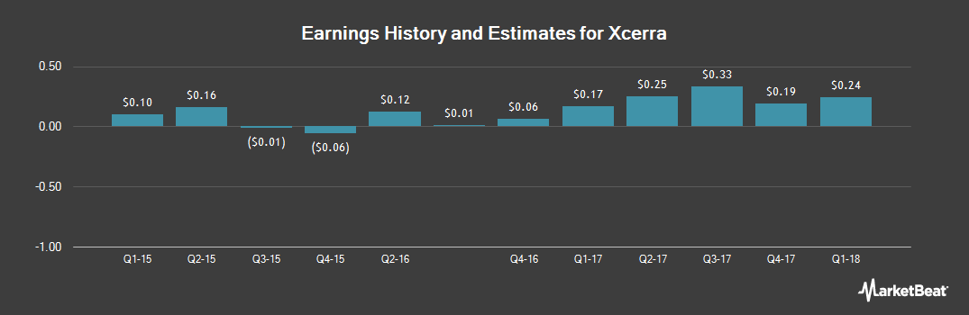 Earnings by Quarter for Xcerra (NASDAQ:XCRA)