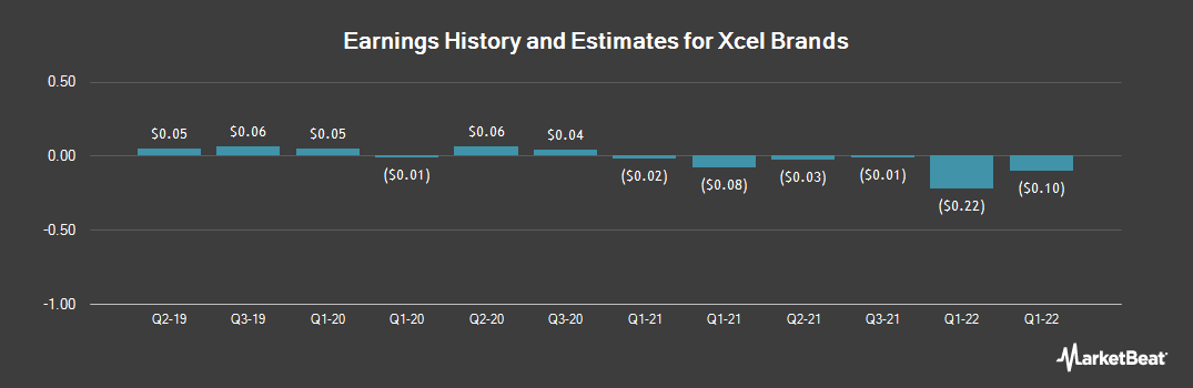 Earnings by Quarter for XCel Brands (NASDAQ:XELB)