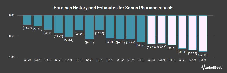 Earnings by Quarter for Xenon Pharmaceuticals (NASDAQ:XENE)
