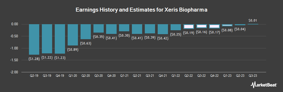 Earnings by Quarter for Xeris Pharmaceuticals (NASDAQ:XERS)