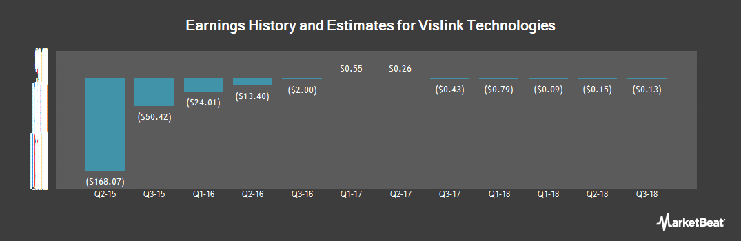 Earnings by Quarter for xG Technology (NASDAQ:XGTI)