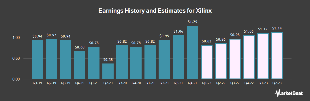 Earnings by Quarter for Xilinx (NASDAQ:XLNX)