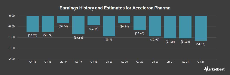 Earnings by Quarter for Acceleron Pharma (NASDAQ:XLRN)