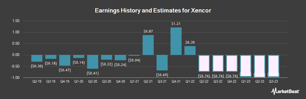 Earnings by Quarter for Xencor (NASDAQ:XNCR)
