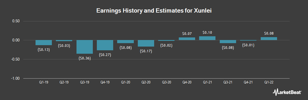 Earnings by Quarter for Xunlei Limited (NASDAQ:XNET)