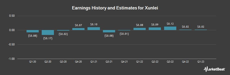Earnings by Quarter for Shenzhen Xunlei Networking Technologies (NASDAQ:XNET)