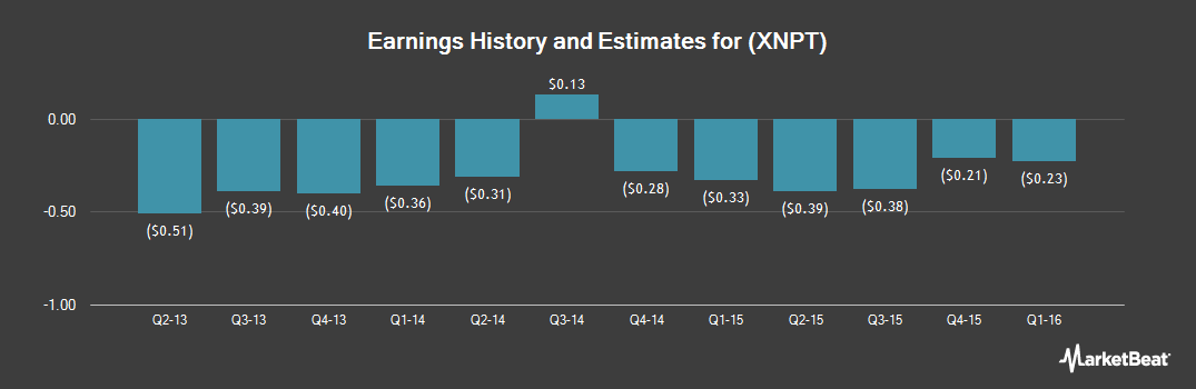 Earnings by Quarter for XenoPort (NASDAQ:XNPT)