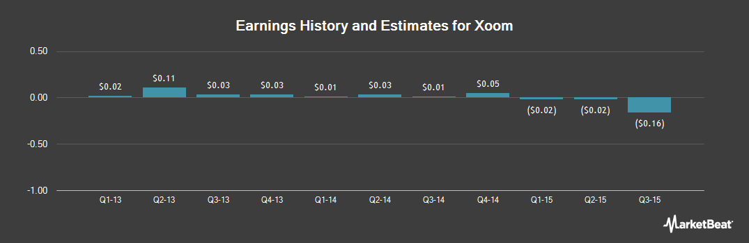 Earnings by Quarter for Xoom Corp (NASDAQ:XOOM)