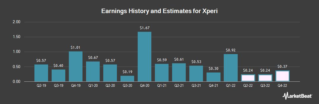 Earnings by Quarter for Xperi (NASDAQ:XPER)