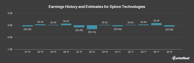 Earnings by Quarter for Xplore Technologies (NASDAQ:XPLR)