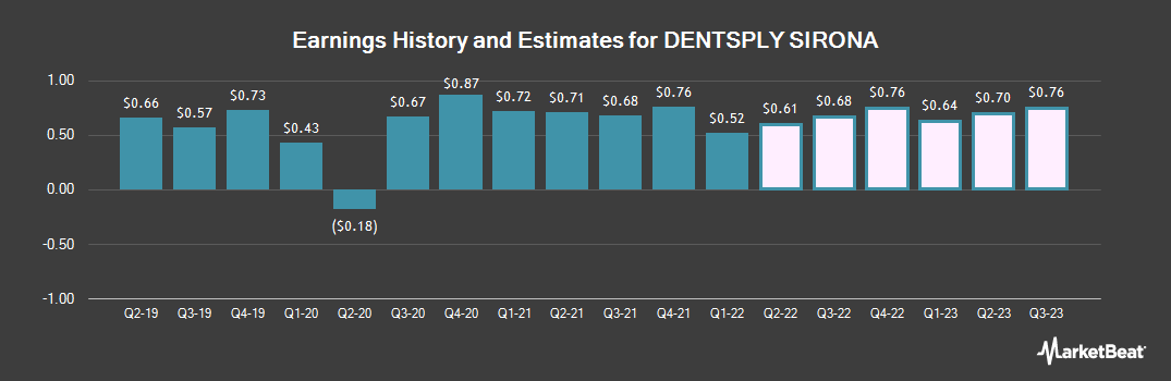 Earnings by Quarter for Dentsply Sirona (NASDAQ:XRAY)