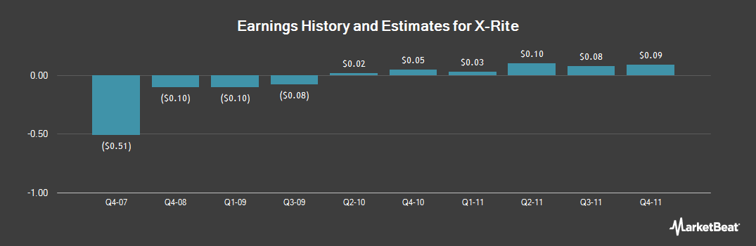 Earnings by Quarter for X-Rite (NASDAQ:XRIT)