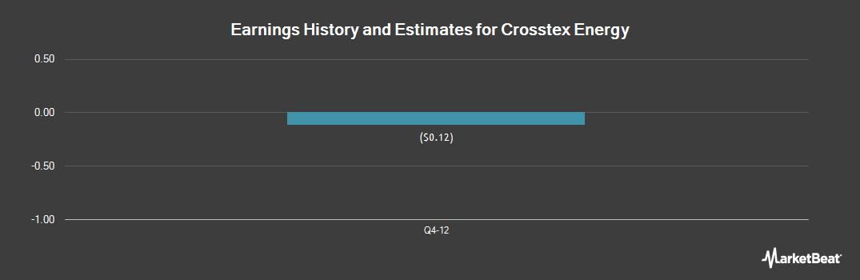 Earnings by Quarter for Enlink Midstream (NASDAQ:XTXI)