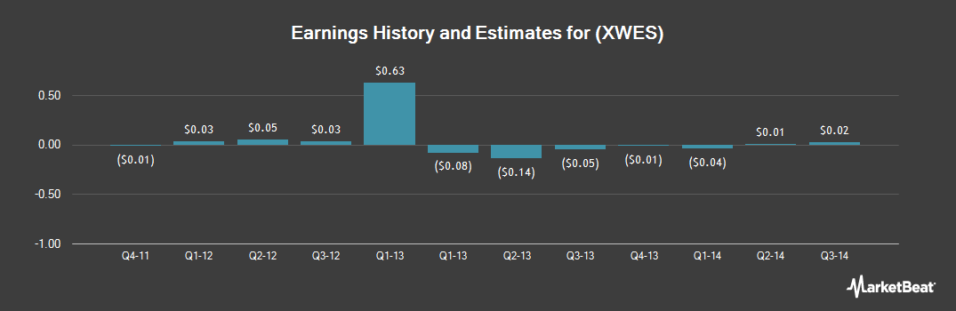 Earnings by Quarter for World Energy Solutions (NASDAQ:XWES)