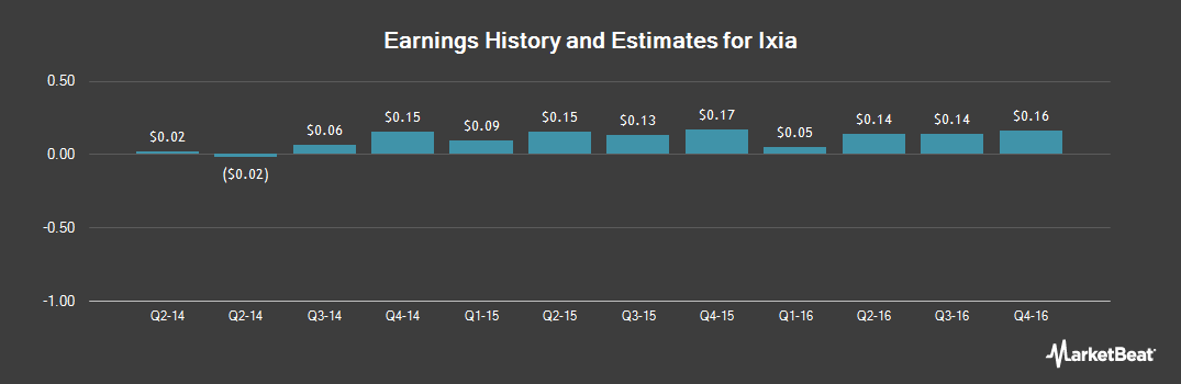 Earnings by Quarter for Ixia (NASDAQ:XXIA)