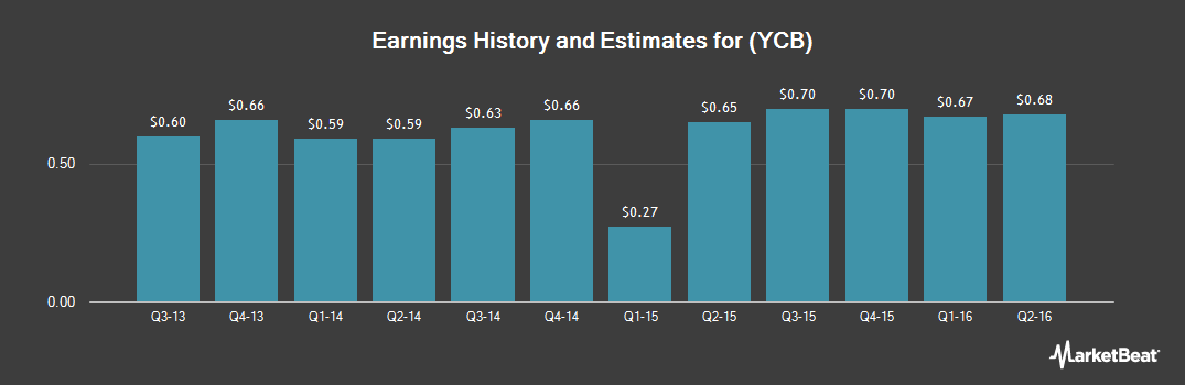 Earnings by Quarter for Your Community Bankshares (NASDAQ:YCB)