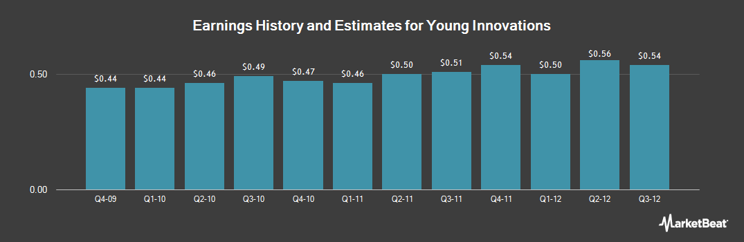 Earnings by Quarter for Young Innovations (NASDAQ:YDNT)