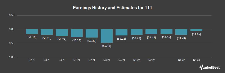 Earnings by Quarter for 111 (NASDAQ:YI)