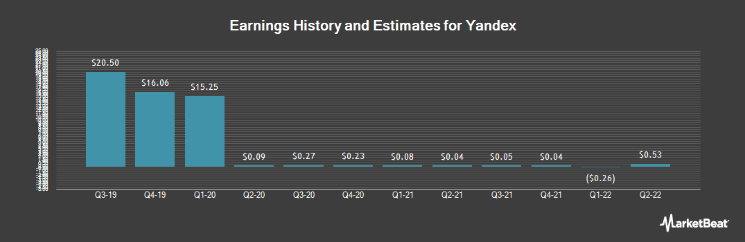 Earnings by Quarter for Yandex (NASDAQ:YNDX)