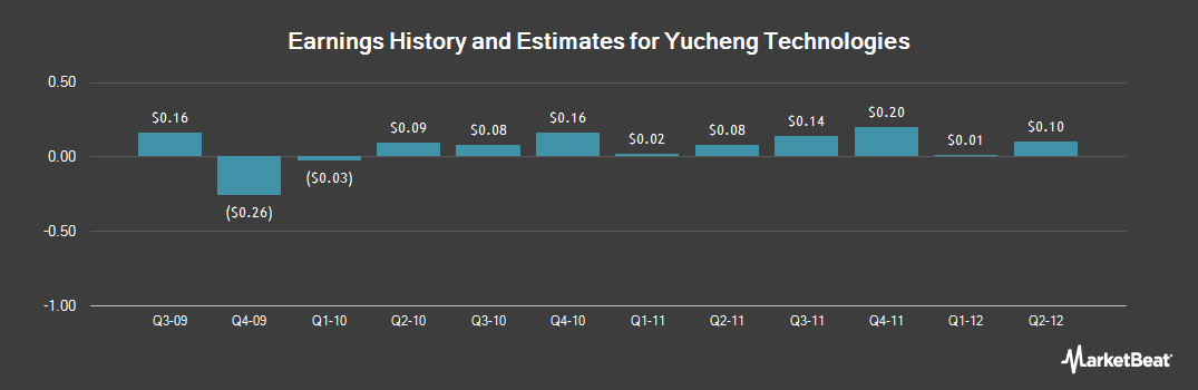 Earnings by Quarter for Yucheng Technologies (NASDAQ:YTEC)