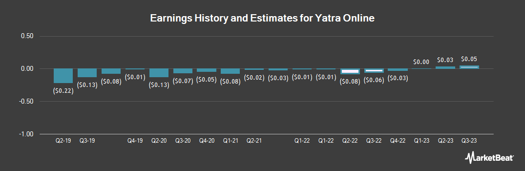 Earnings by Quarter for Yatra Online (NASDAQ:YTRA)