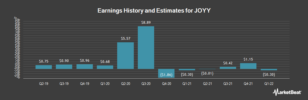 Earnings by Quarter for YY (NASDAQ:YY)
