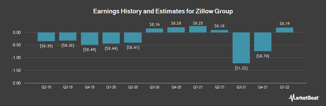 Earnings by Quarter for Zillow (NASDAQ:Z)