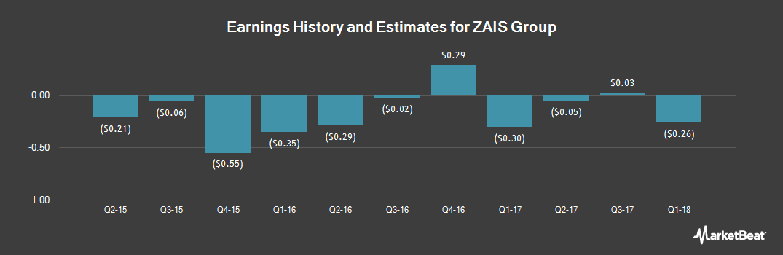 Earnings by Quarter for ZAIS Group Holdings (NASDAQ:ZAIS)