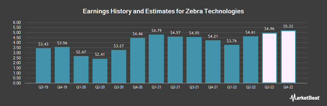 Earnings by Quarter for Zebra Technologies Corporation (NASDAQ:ZBRA)