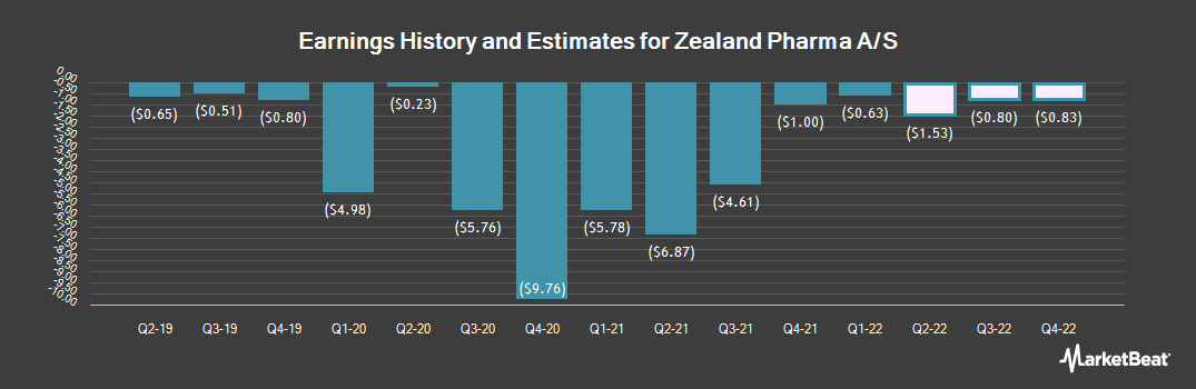 Earnings by Quarter for Zealand Pharma (NASDAQ:ZEAL)