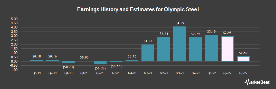 Earnings by Quarter for Olympic Steel (NASDAQ:ZEUS)