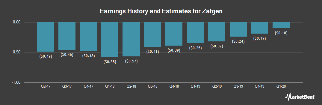 Earnings by Quarter for Zafgen (NASDAQ:ZFGN)