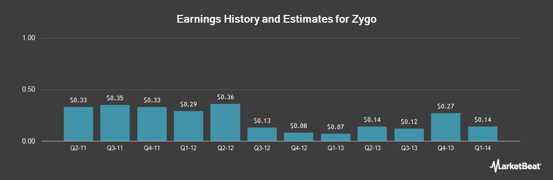 Earnings by Quarter for Zygo (NASDAQ:ZIGO)