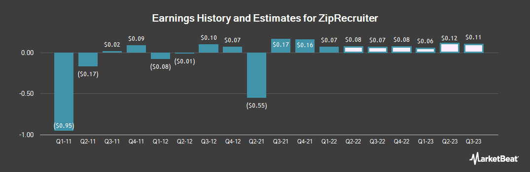 Earnings by Quarter for Zipcar (NASDAQ:ZIP)