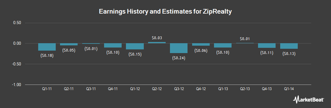 Earnings by Quarter for Ziprealty (NASDAQ:ZIPR)