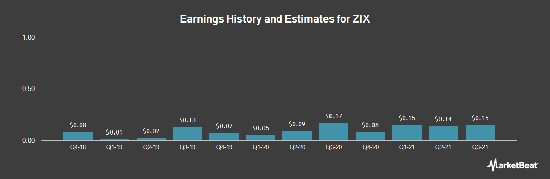 Earnings by Quarter for ZIX (NASDAQ:ZIXI)