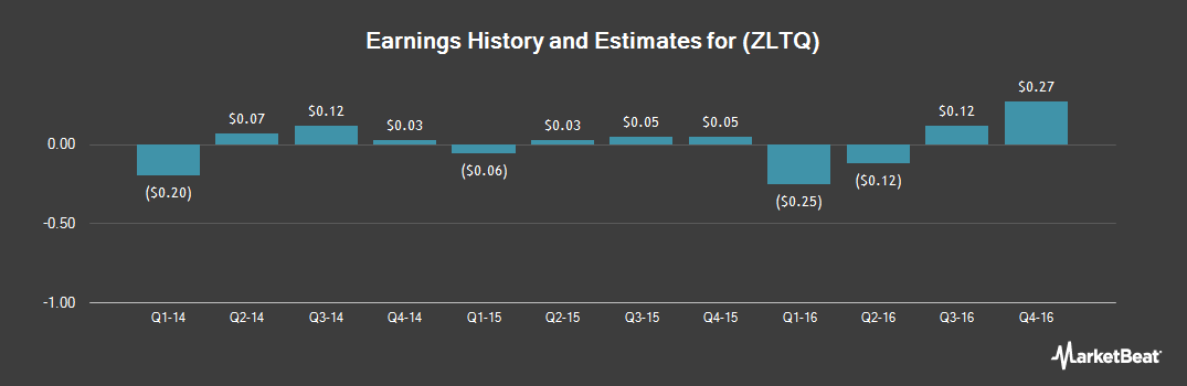 Earnings by Quarter for Zeltiq Aesthetics (NASDAQ:ZLTQ)