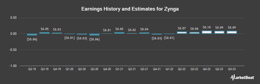 Earnings by Quarter for Zynga (NASDAQ:ZNGA)