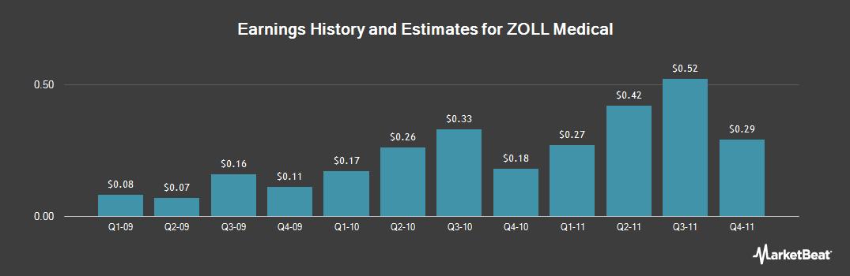 Earnings by Quarter for ZOLL Medical (NASDAQ:ZOLL)