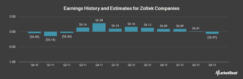 Earnings by Quarter for Zoltek Companies (NASDAQ:ZOLT)