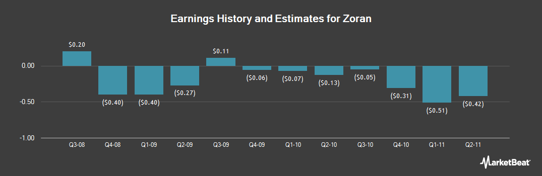 Earnings by Quarter for Zoran (NASDAQ:ZRAN)