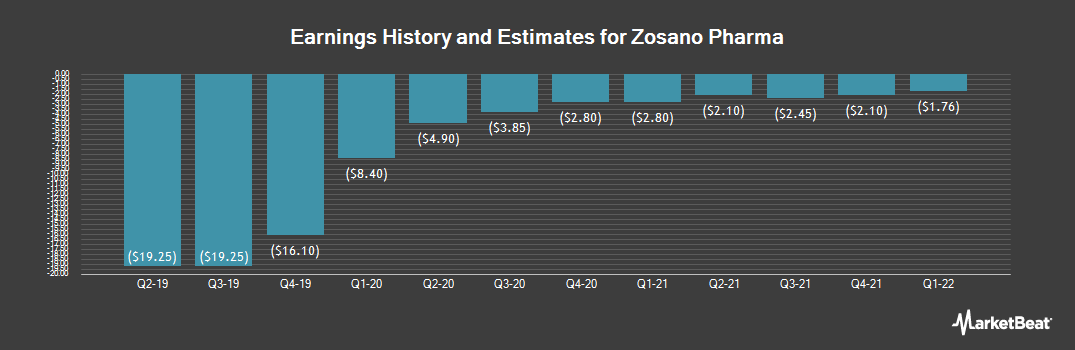 Earnings by Quarter for Zosano Pharma (NASDAQ:ZSAN)