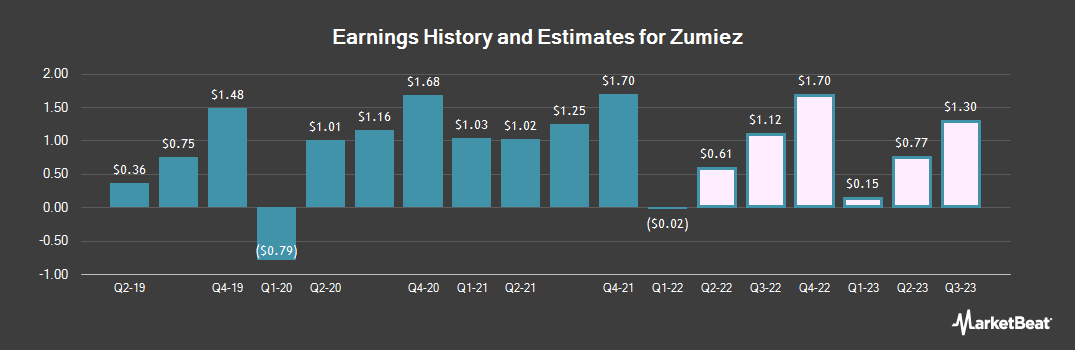 Earnings by Quarter for Zumiez (NASDAQ:ZUMZ)