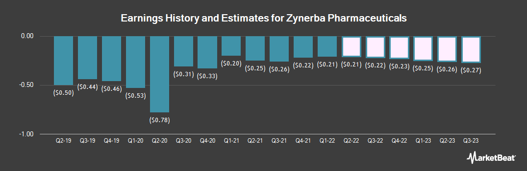 Earnings by Quarter for Zynerba Pharmaceuticals (NASDAQ:ZYNE)