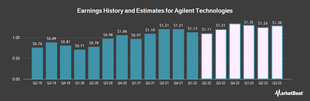 Earnings by Quarter for Agilent Technologies (NYSE:A)
