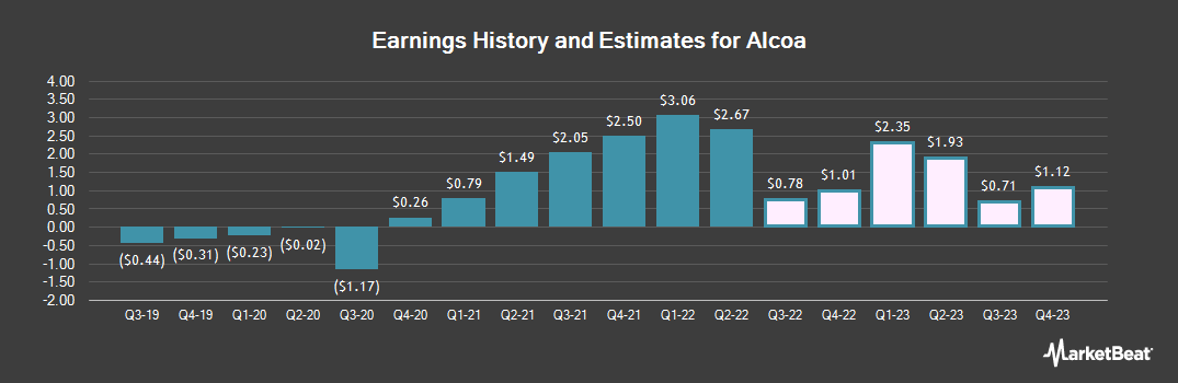 Earnings by Quarter for Alcoa (NYSE:AA)