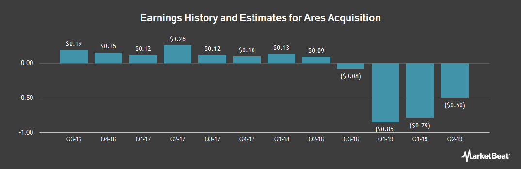 Earnings by Quarter for AAC Holdings (NYSE:AAC)