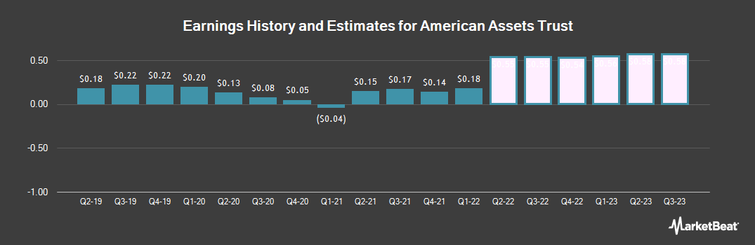 Earnings by Quarter for American Assets Trust (NYSE:AAT)