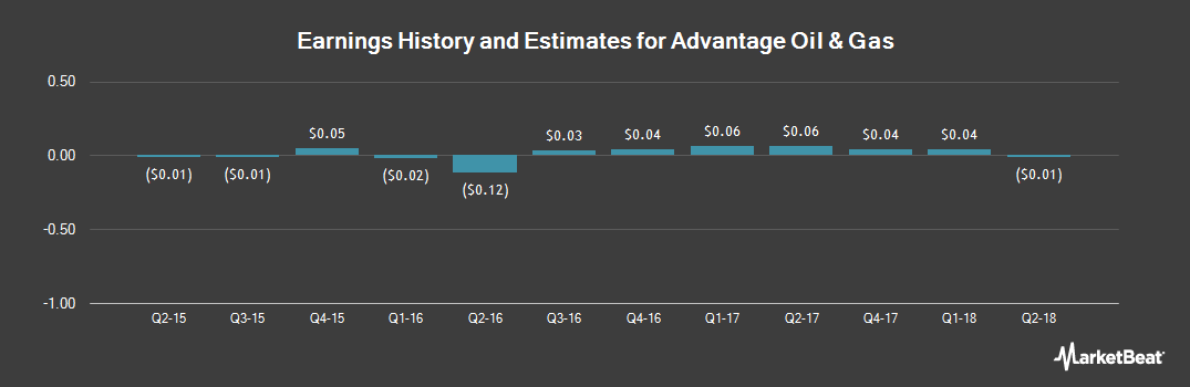 Earnings by Quarter for Advantage Oil & Gas (NYSE:AAV)