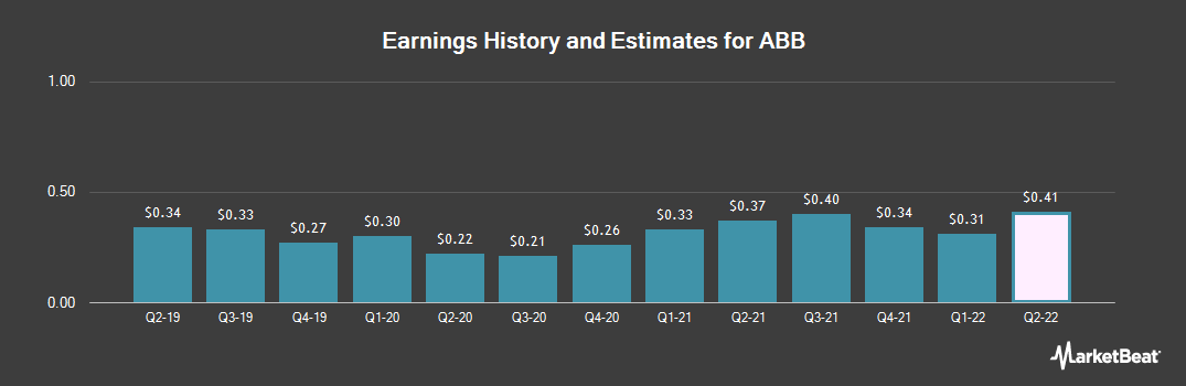 Earnings by Quarter for ABB Ltd (NYSE:ABB)